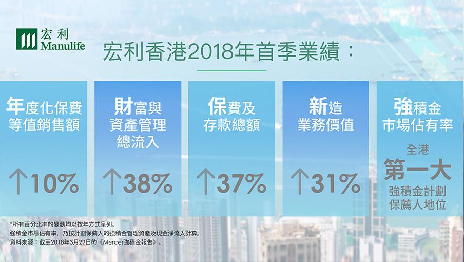 宏利香港2018年首季業績錄得強勁增長