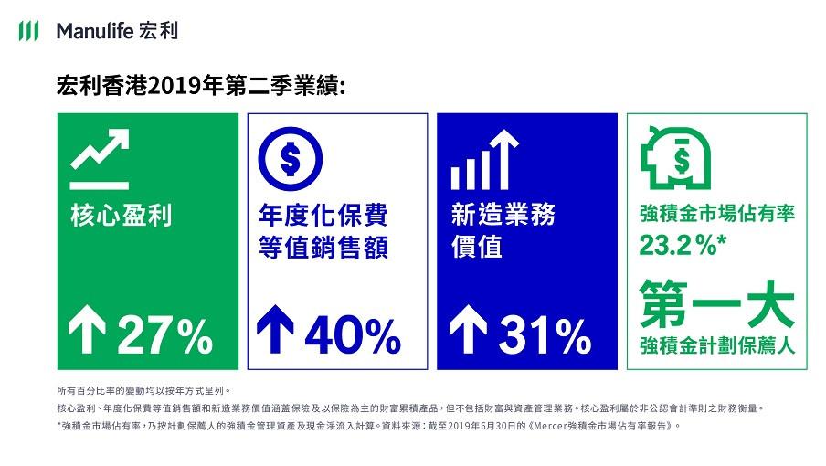 宏利香港2019年第二季及上半年業績表現強勁