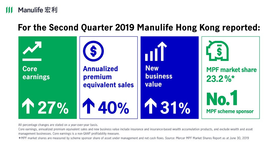Manulife Hong Kong reports strong results for the second quarter and first half of 2019