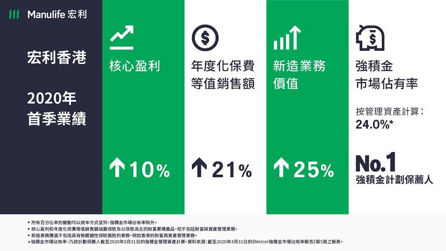 宏利香港2020年首季業績錄得穩健增長