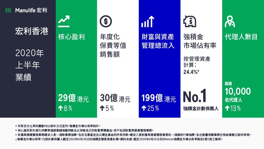 宏利香港公布2020年第二季及上半年業績