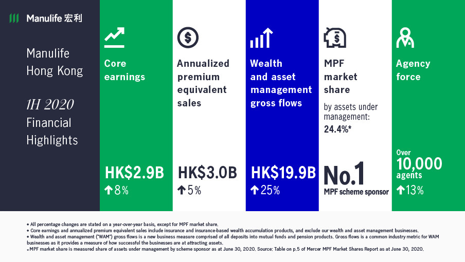 Manulife Hong Kong reports financial results for second quarter and first half of 2020