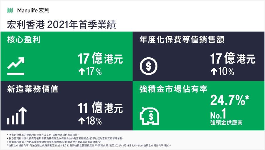 宏利香港2021年首季年度化保費等值銷售額錄得雙位數升幅