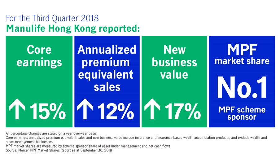 Manulife Hong Kong reports strong results for third quarter and first nine months of 2018