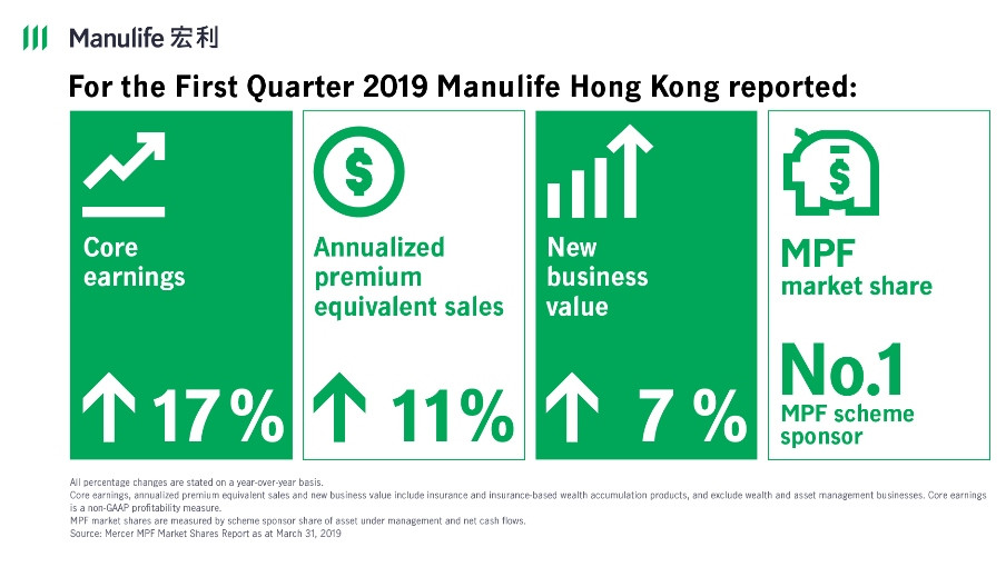 Manulife Hong Kong reports strong results for the first quarter of 2019